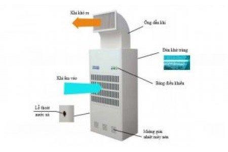 Megabuy giới thiệu máy hút ẩm công nghiệp Harison chính hãng